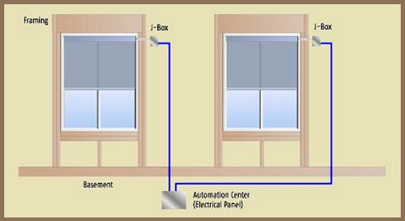 Planning and Wiring for Motorized Window Treatments SomfyBTX